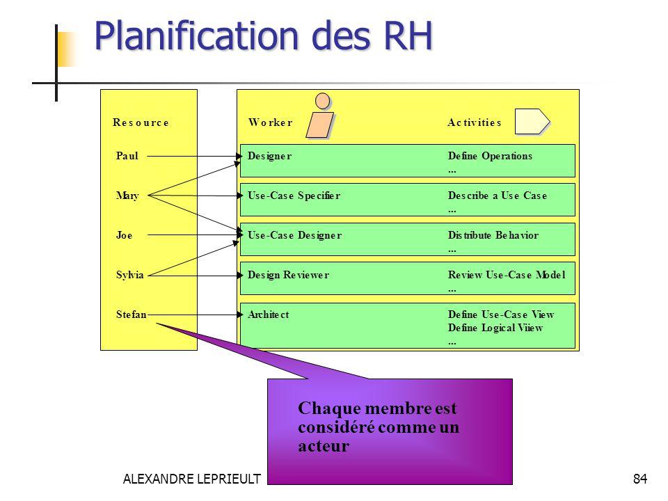ALEXANDRE LEPRIEULT 84 Planification des RH Chaque membre est considéré comme un acteur