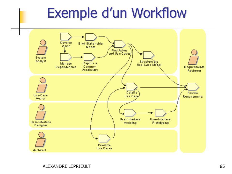 ALEXANDRE LEPRIEULT 85 Exemple dun Workflow
