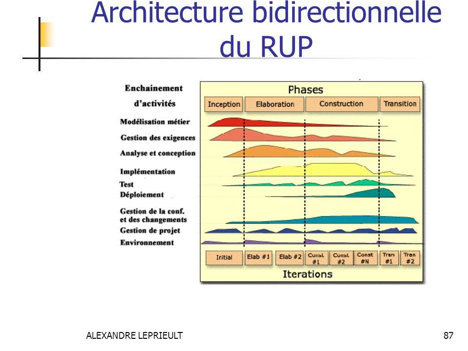 ALEXANDRE LEPRIEULT 87 Architecture bidirectionnelle du RUP