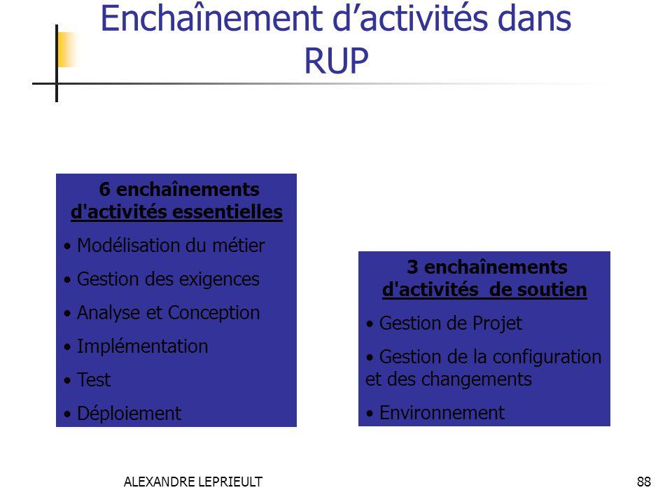 ALEXANDRE LEPRIEULT 88 Enchaînement dactivités dans RUP 6 enchaînements d'activités essentielles Modélisation du métier Gestion des exigences Analyse