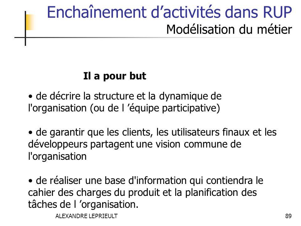 ALEXANDRE LEPRIEULT 89 Enchaînement dactivités dans RUP Modélisation du métier de décrire la structure et la dynamique de l'organisation (ou de l équi