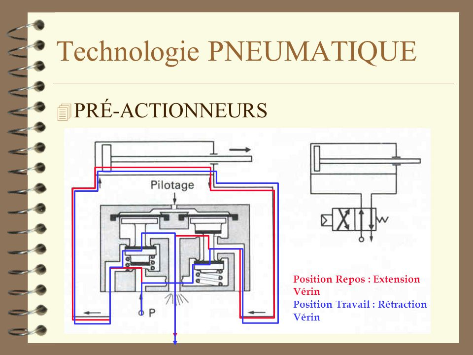 Technologie PNEUMATIQUE 4 PRÉ-ACTIONNEURS –Distributeurs à simple action (pilotage pneumatique) Position Repos : Extension Vérin Position Travail : Ré
