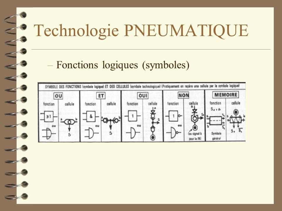 Technologie PNEUMATIQUE –Fonctions logiques (symboles)