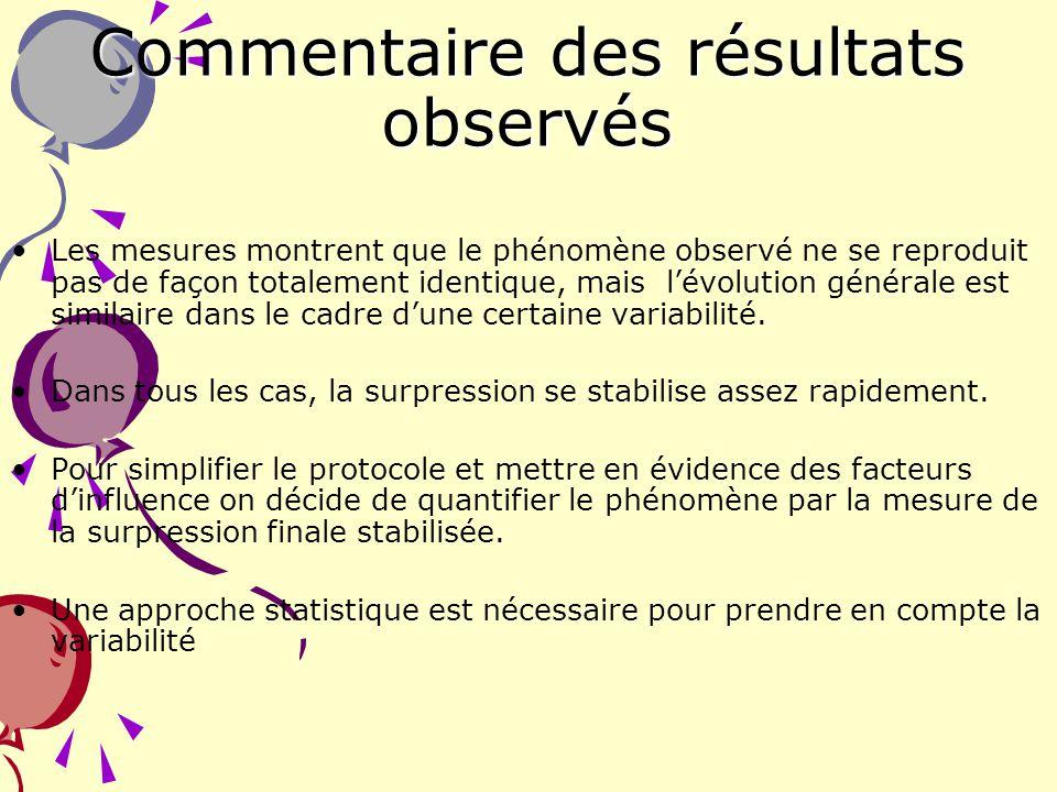 15 Commentaire des résultats observés Les mesures montrent que le phénomène observé ne se reproduit pas de façon totalement identique, mais lévolution
