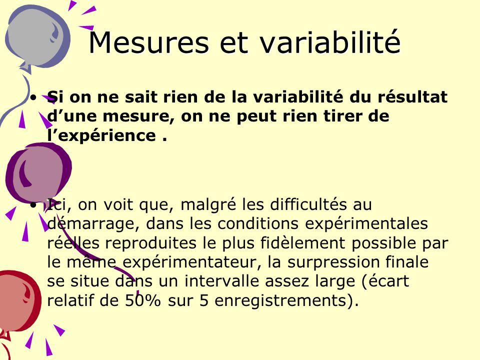 16 Mesures et variabilité Si on ne sait rien de la variabilité du résultat dune mesure, on ne peut rien tirer de lexpérience. Ici, on voit que, malgré