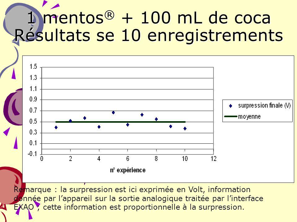 17 1 mentos ® + 100 mL de coca Résultats se 10 enregistrements Remarque : la surpression est ici exprimée en Volt, information donnée par lappareil su