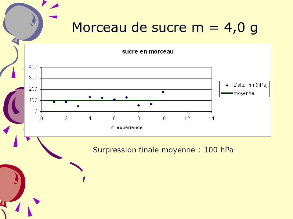 26 Morceau de sucre m = 4,0 g Surpression finale moyenne : 100 hPa