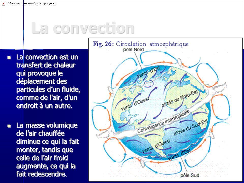 La convection La convection est un transfert de chaleur qui provoque le déplacement des particules dun fluide, comme de lair, dun endroit à un autre.