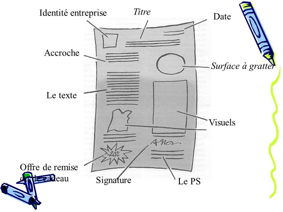 Identité entreprise Titre Date Surface à gratter Visuels Accroche Le texte Offre de remise ou de cadeau Signature Le PS