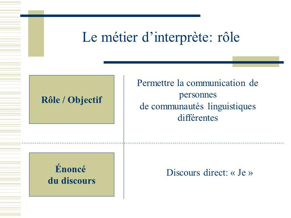 Le métier dinterprète: rôle Rôle / Objectif Permettre la communication de personnes de communautés linguistiques différentes Discours direct: « Je » Énoncé du discours