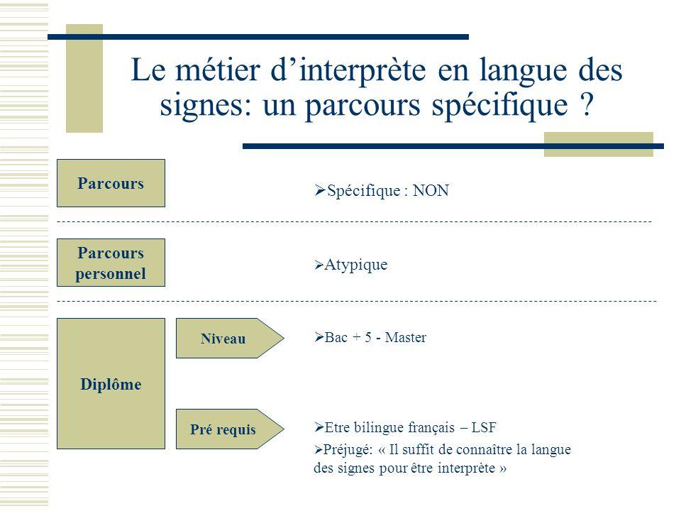 Le métier dinterprète en langue des signes: un parcours spécifique ? Parcours Parcours personnel Spécifique : NON Atypique Diplôme Niveau Pré requis B