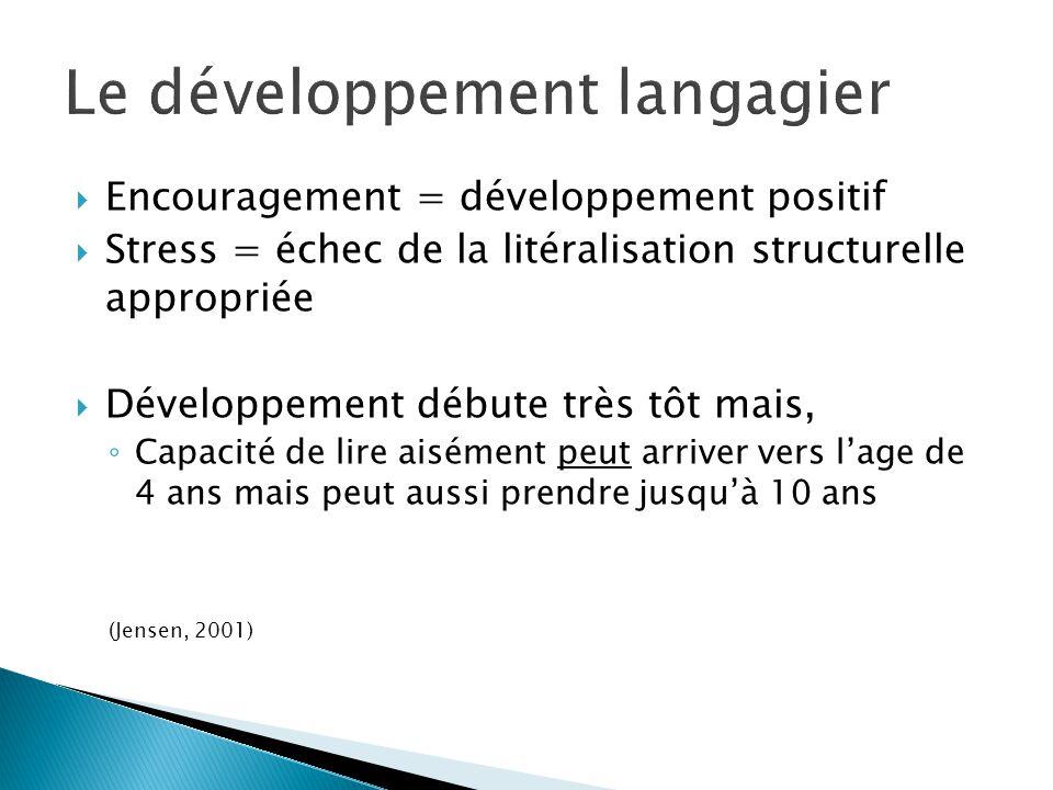 Encouragement = développement positif Stress = échec de la litéralisation structurelle appropriée Développement débute très tôt mais, Capacité de lire