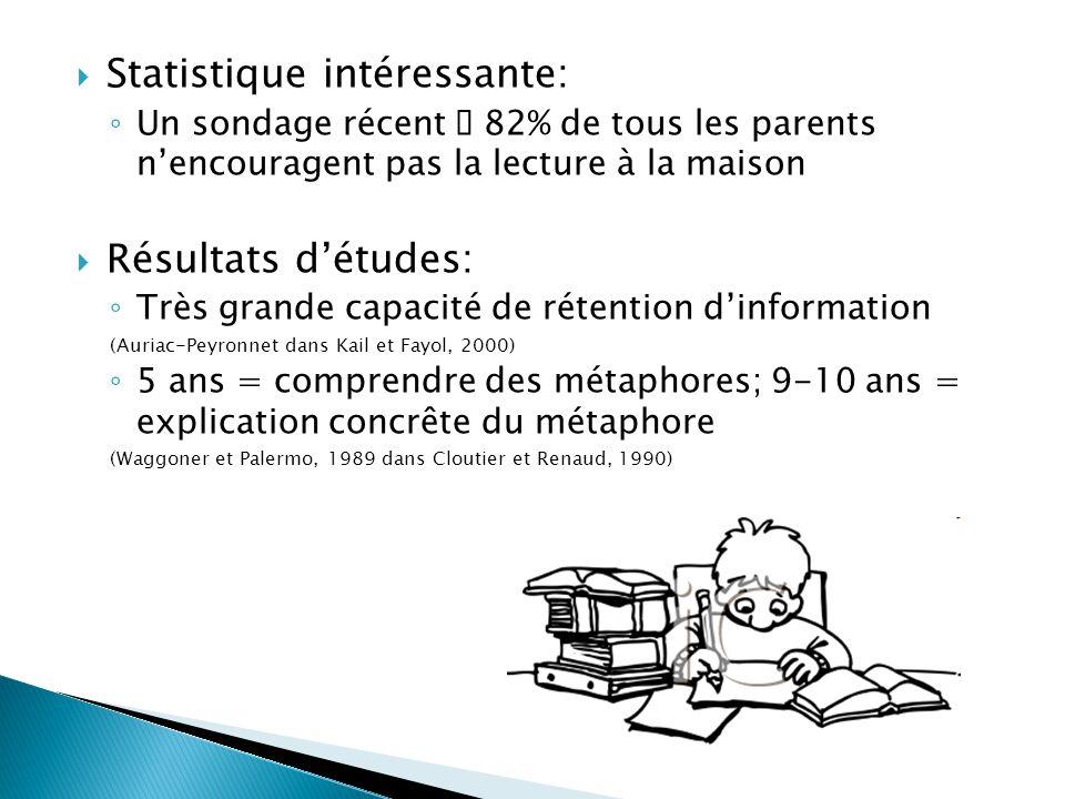 Statistique intéressante: Un sondage récent 82% de tous les parents nencouragent pas la lecture à la maison Résultats détudes: Très grande capacité de