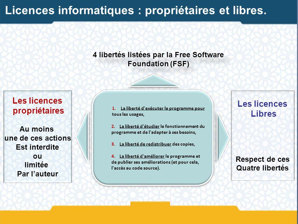 Les licences Libres Respect de ces Quatre libertés Les licences propriétaires Au moins une de ces actions Est interdite ou limitée Par lauteur 4 liber