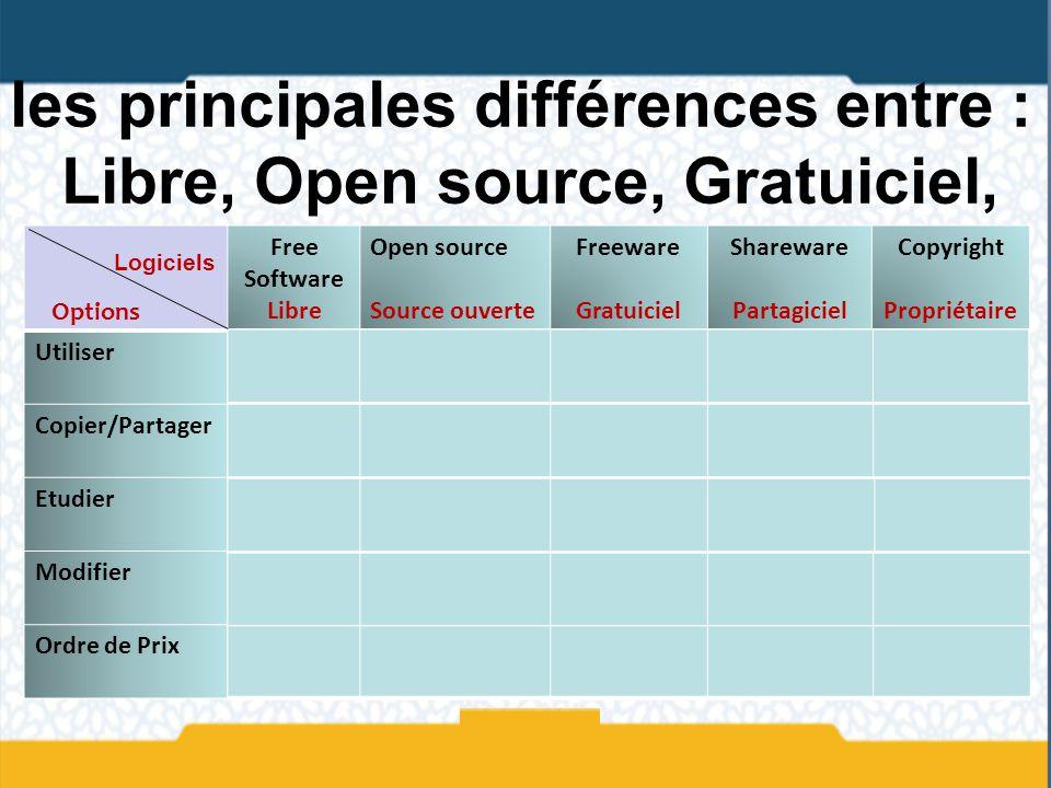 les principales différences entre : Libre, Open source, Gratuiciel, Partagiciel et Propriétaire Free Software Libre Open source Source ouverte Freewar