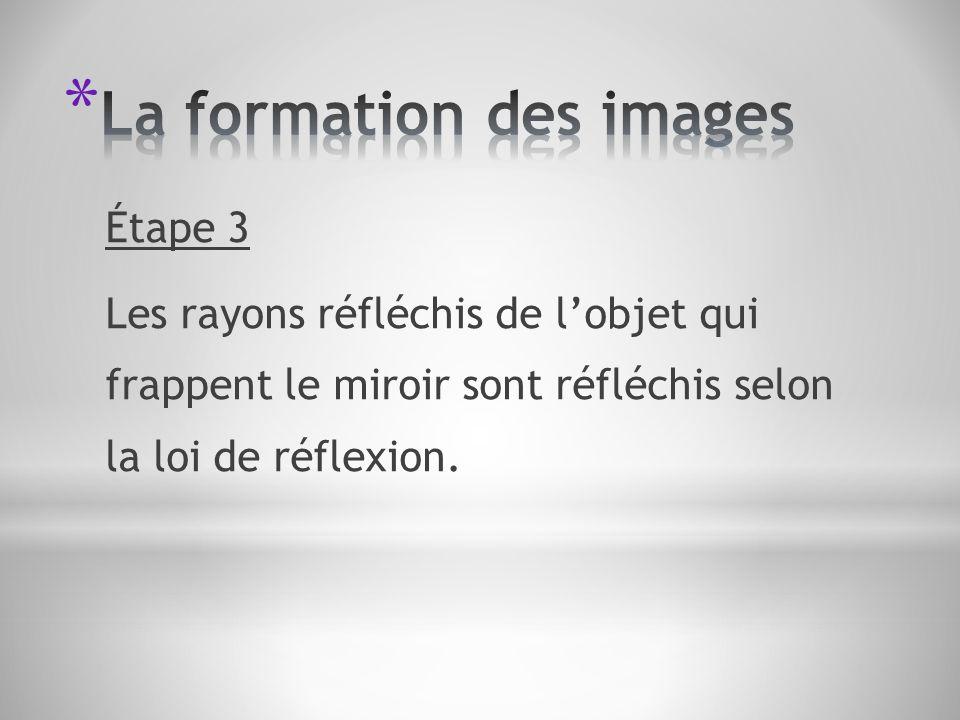 Étape 3 Les rayons réfléchis de lobjet qui frappent le miroir sont réfléchis selon la loi de réflexion.