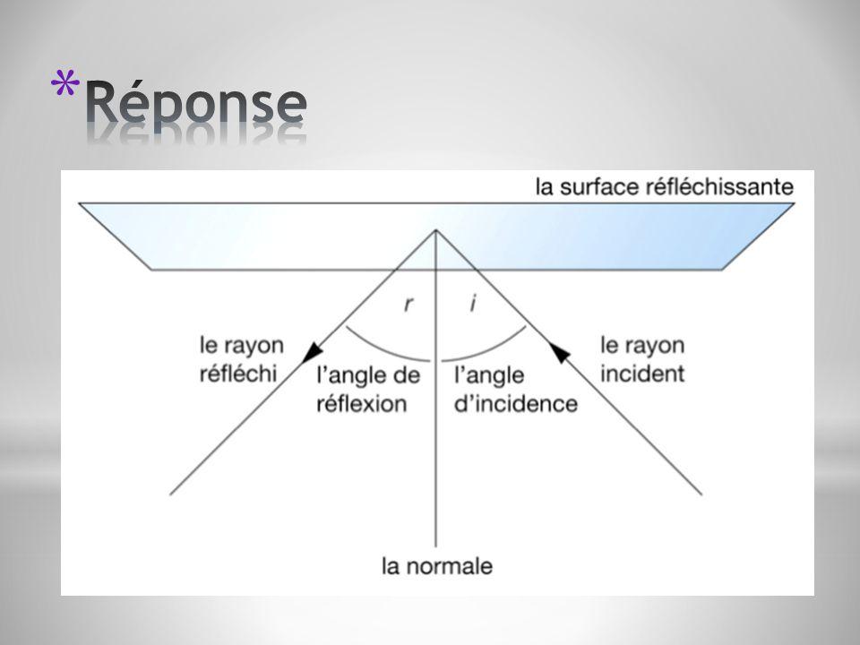Langle dincidence : Angle dont la mesure est égale à langle formé par le rayon incident et la normale.