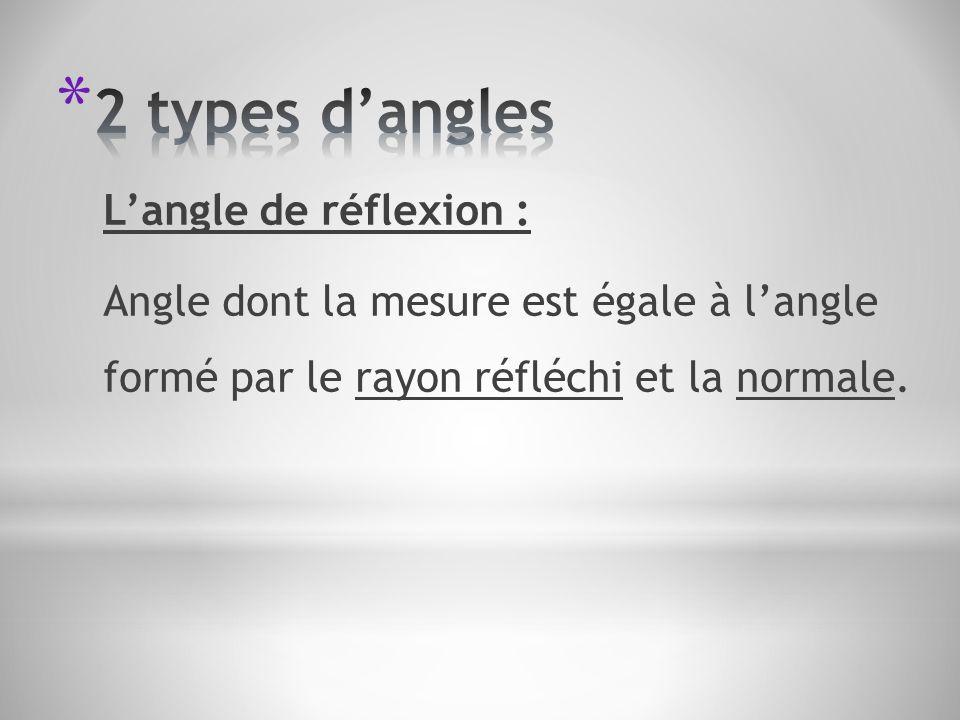 Langle de réflexion : Angle dont la mesure est égale à langle formé par le rayon réfléchi et la normale.
