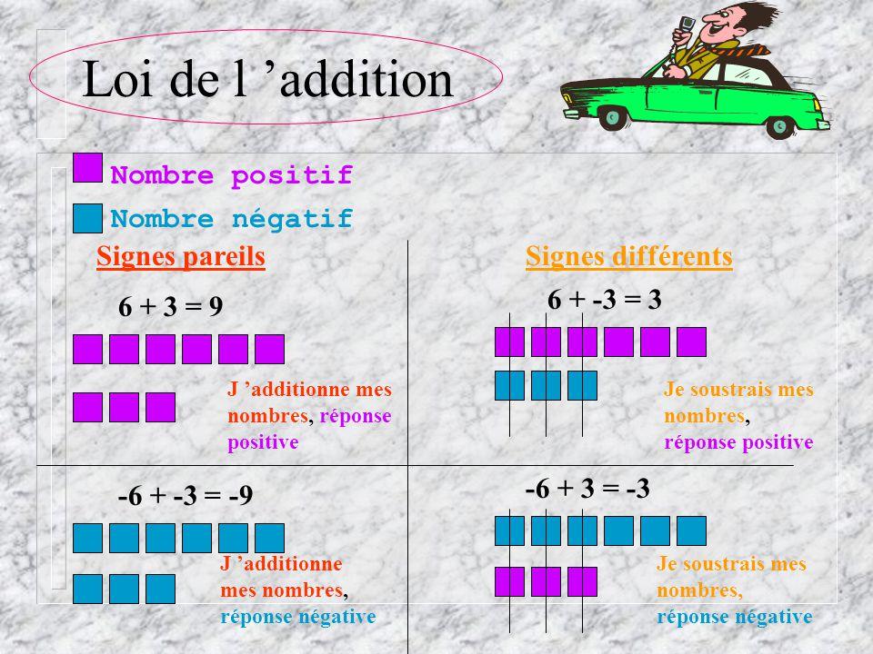 Loi de l addition Signes pareilsSignes différents Nombre positif Nombre négatif 6 + 3 = 9 -6 + -3 = -9 -6 + 3 = -3 6 + -3 = 3 J additionne mes nombres, réponse positive J additionne mes nombres, réponse négative Je soustrais mes nombres, réponse négative Je soustrais mes nombres, réponse positive