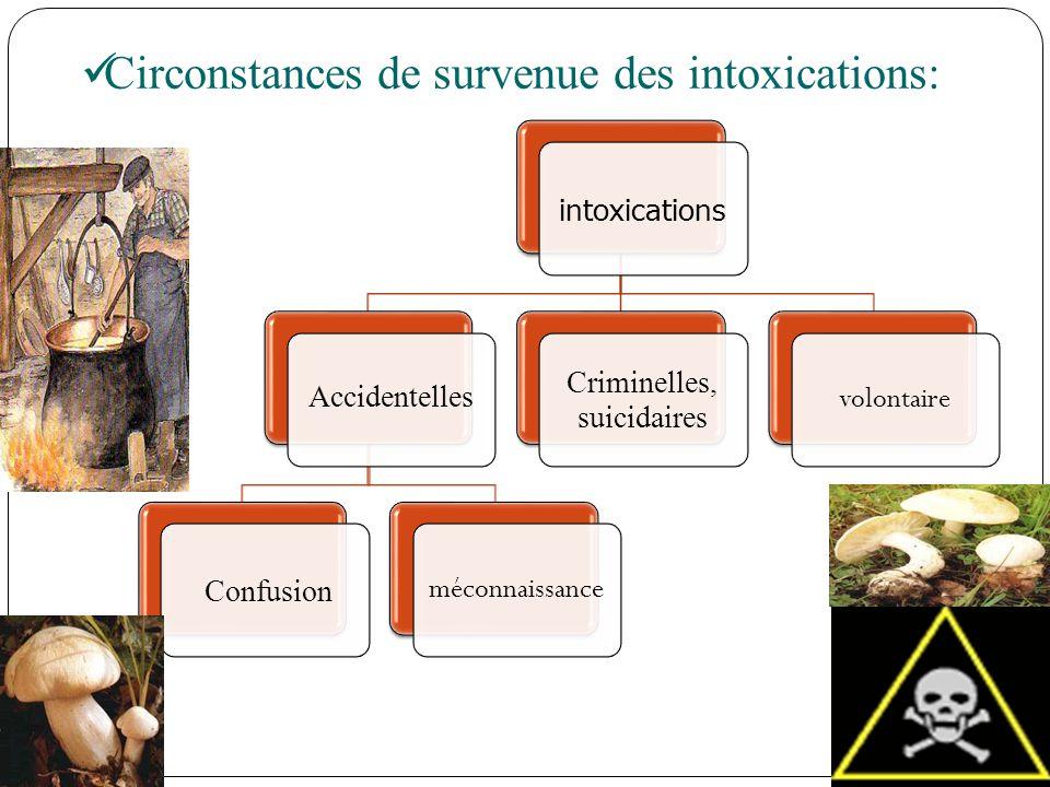 Circonstances de survenue des intoxications: intoxications Accidentelles Confusion méconnaissance Criminelles, suicidaires volontaire