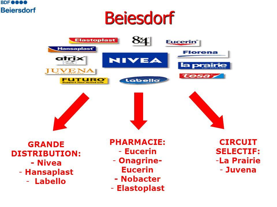 Beiesdorf GRANDE DISTRIBUTION: - Nivea - Hansaplast - Labello PHARMACIE: - Eucerin - Onagrine- Eucerin - Nobacter - Elastoplast CIRCUIT SELECTIF: -La Prairie - Juvena