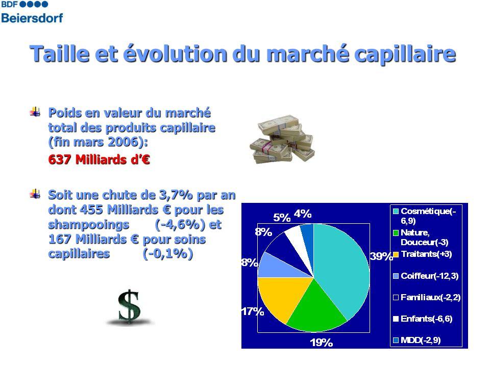 Taille et évolution du marché capillaire Poids en valeur du marché total des produits capillaire (fin mars 2006): 637 Milliards d Soit une chute de 3,7% par an dont 455 Milliards pour les shampooings (-4,6%) et 167 Milliards pour soins capillaires (-0,1%)