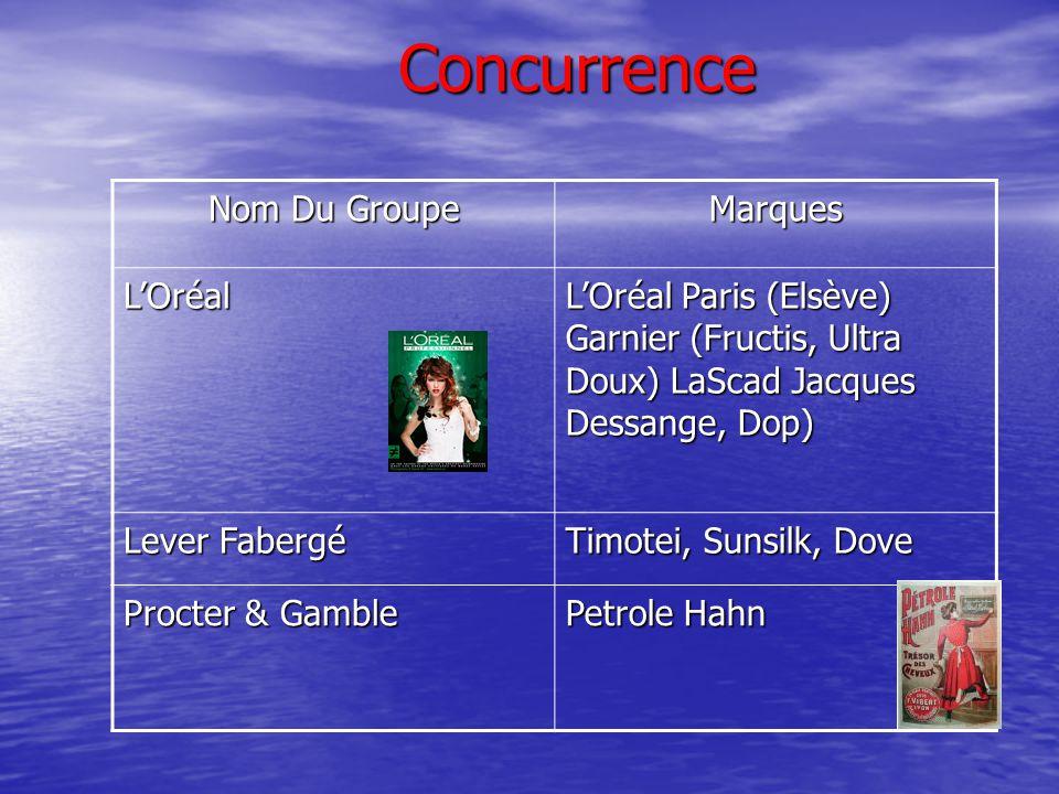 Les prix du marché Garnier 2.90 Euros LOréal 3.60 Euros Petrole Hahn 3.60 Le petit marseillais 2.90 Euros Head & Shoulders 4.76 Euros Schwarzkopf 3.59 Euros