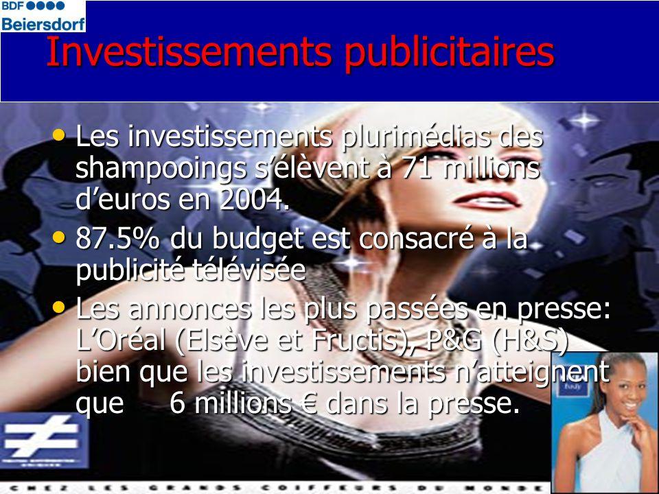 Les investissements plurimédias des shampooings sélèvent à 71 millions deuros en 2004.