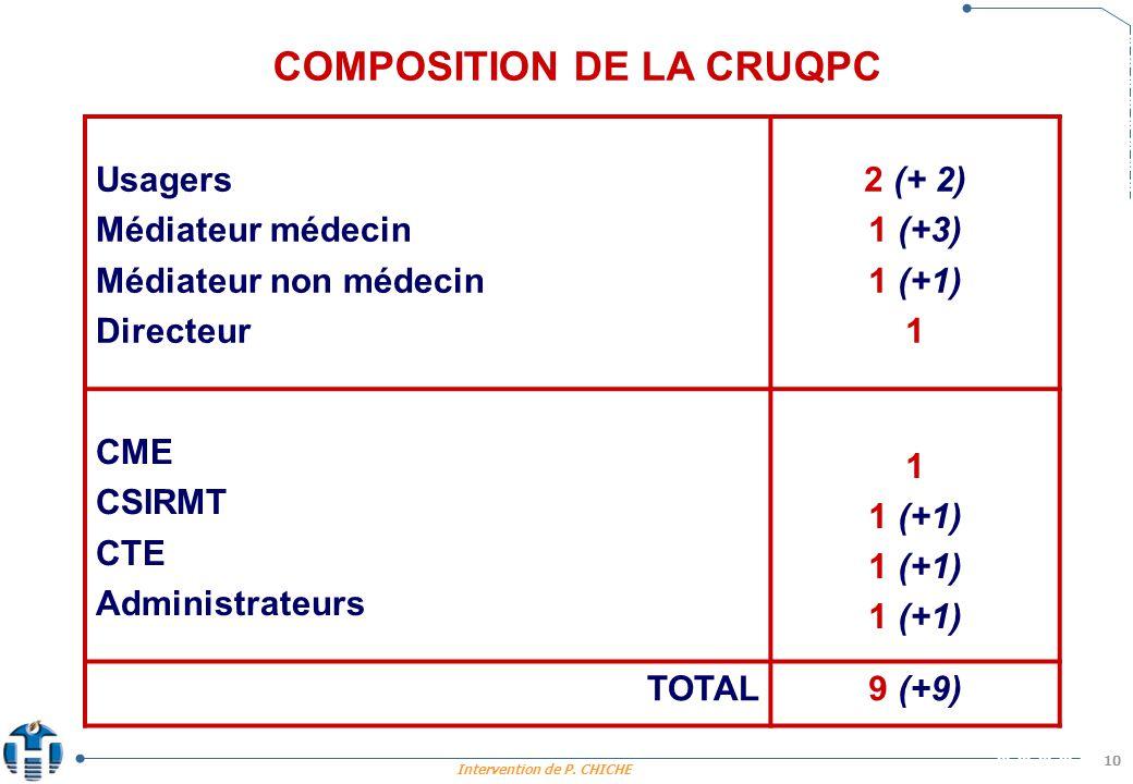 Intervention de P. CHICHE 10 Usagers Médiateur médecin Médiateur non médecin Directeur 2 (+ 2) 1 (+3) 1 (+1) 1 CME CSIRMT CTE Administrateurs 1 1 (+1)