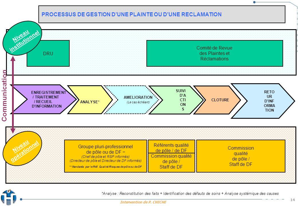 Intervention de P. CHICHE 14 PROCESSUS DE GESTION DUNE PLAINTE OU DUNE RECLAMATION DRU Comité de Revue des Plaintes et Réclamations Référents qualité