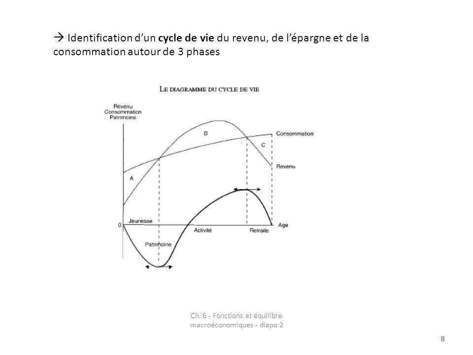 Ch.6 - Fonctions et équilibre macroéconomiques - diapo 2 2.