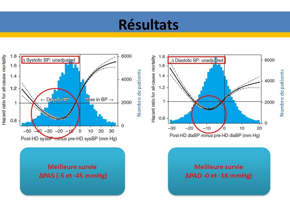 Meilleure survie PAS (-5 et -45 mmHg) Meilleure survie PAS (-5 et -45 mmHg) Meilleure survie PAD -0 et -18 mmHg) Meilleure survie PAD -0 et -18 mmHg) Nombre de patients Résultats