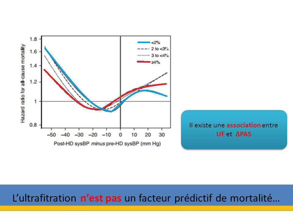 Lultrafitration nest pas un facteur prédictif de mortalité… Il existe une association entre UF et PAS
