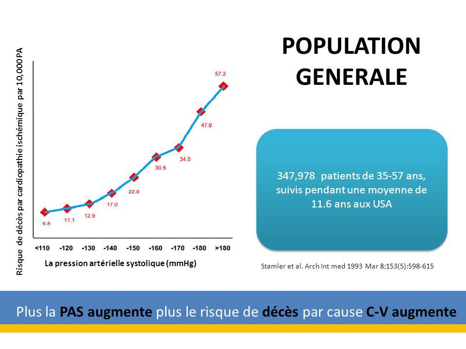 347,978 patients de 35-57 ans, suivis pendant une moyenne de 11.6 ans aux USA Stamler et al.