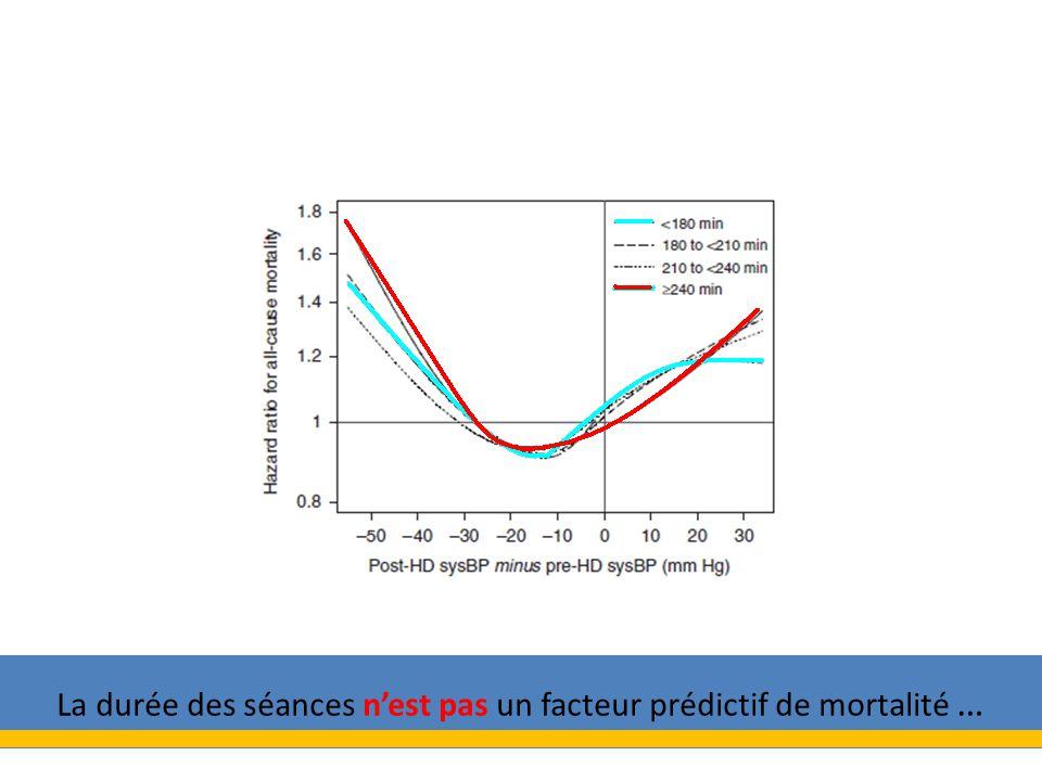 La durée des séances nest pas un facteur prédictif de mortalité …