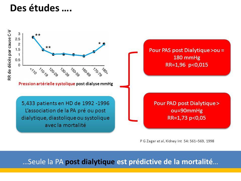 649 patients en HD aux USA suivis de 1994-1996, étude prospective Pression Artérielle Moyenne (PAM) pré dialytique >114 mmHg : RR =0,64 p=0,008 M Salem, Nephrol Dial Transplant 14: 125-128, 1999 En pré dialytique plus la PAM augmente plus le risque diminue Pression Artérielle Moyenne (PAM) pré dialytique < 114 mmHg : RR =1,86 p=0,004 Encore des études ….