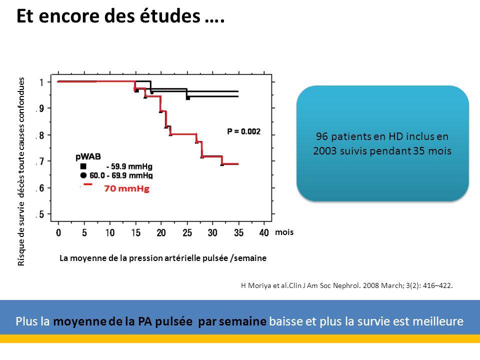 Risque de survie décès toute causes confondues mois 96 patients en HD inclus en 2003 suivis pendant 35 mois La moyenne de la pression artérielle pulsée /semaine H Moriya et al.Clin J Am Soc Nephrol.