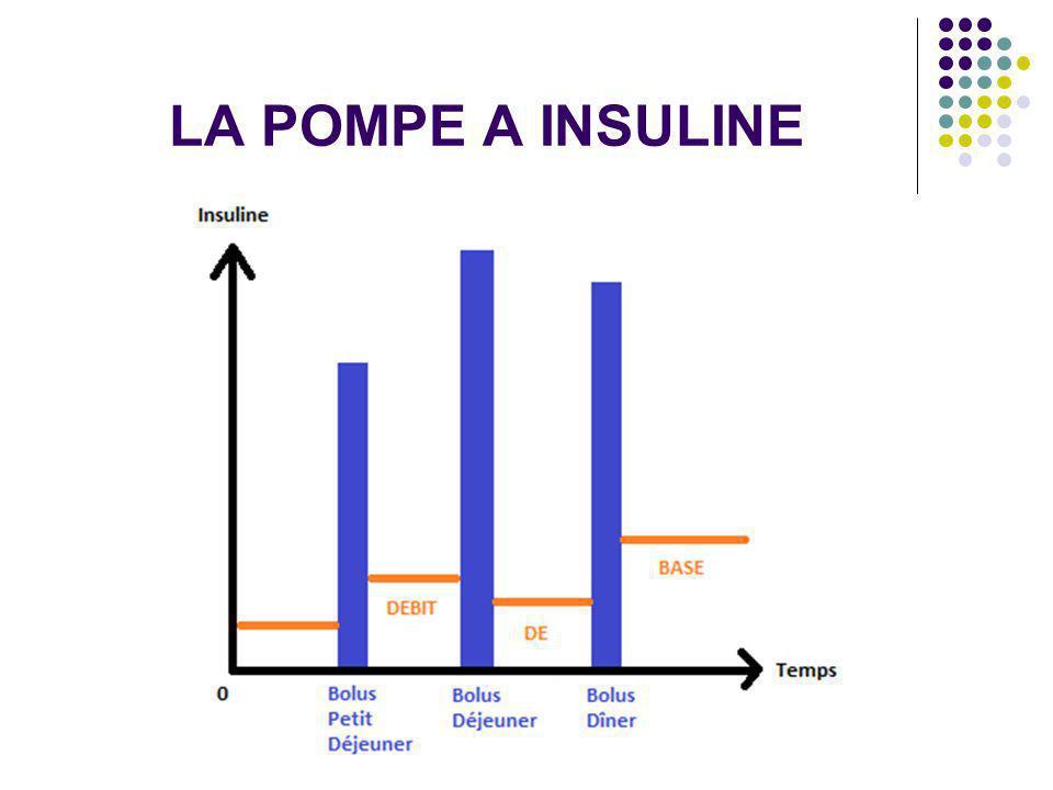 Suppression de la tubulure : « pompe patch » Pas encore commercialisée mais très attendue par les patients !.