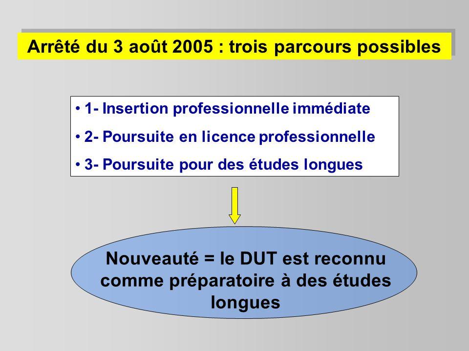 Arrêté du 3 août 2005 : trois parcours possibles 1- Insertion professionnelle immédiate 2- Poursuite en licence professionnelle 3- Poursuite pour des