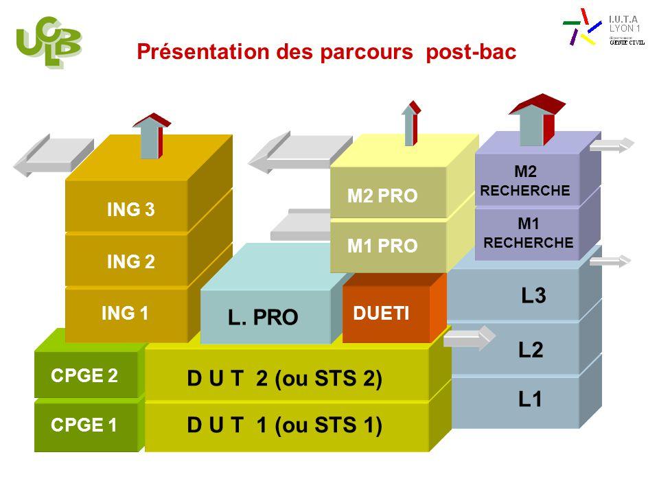 L1 L2 Présentation des parcours post-bac D U T 1 (ou STS 1) CPGE 1 CPGE 2 D U T 2 (ou STS 2) ING 1 L. PRO L3 ING 2 ING 3 DUETI M1 PRO M2 PRO M1 RECHER