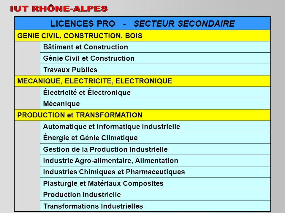 LICENCES PRO - SECTEUR SECONDAIRE GENIE CIVIL, CONSTRUCTION, BOIS Bâtiment et Construction Génie Civil et Construction Travaux Publics MECANIQUE, ELEC