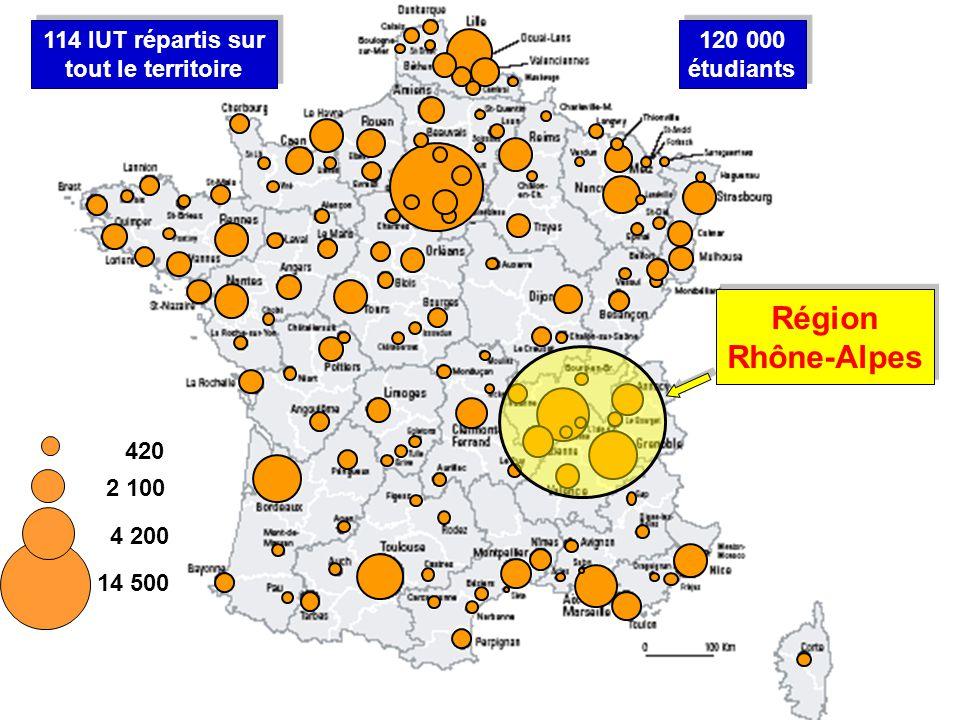 Région Rhône-Alpes 14 500 4 200 2 100 420 114 IUT répartis sur tout le territoire 120 000 étudiants