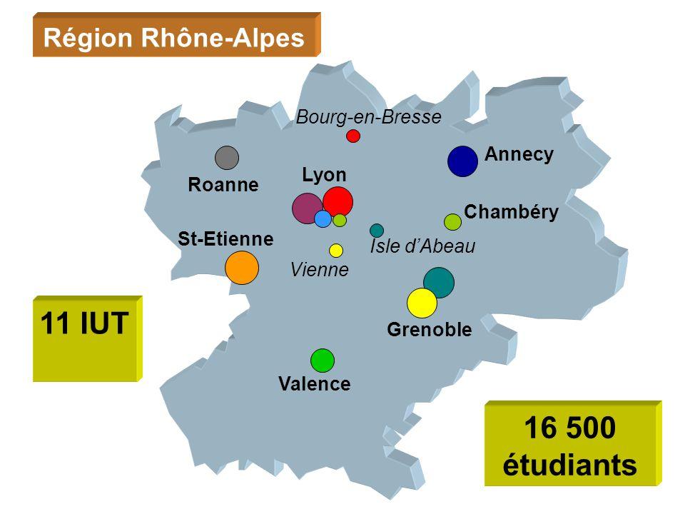 Valence Grenoble St-Etienne Roanne Annecy Chambéry Lyon Région Rhône-Alpes 11 IUT Vienne Bourg-en-Bresse Isle dAbeau 16 500 étudiants