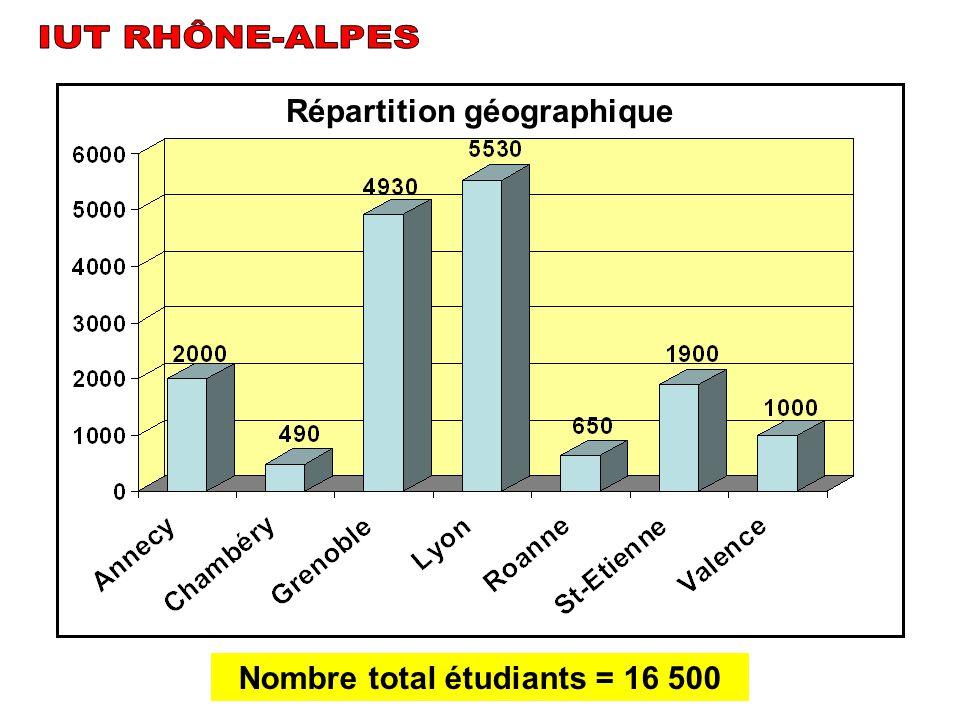 Nombre total étudiants = 16 500 Répartition géographique