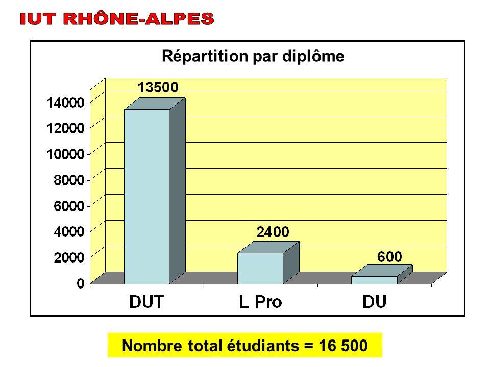 Nombre total étudiants = 16 500 Répartition par diplôme
