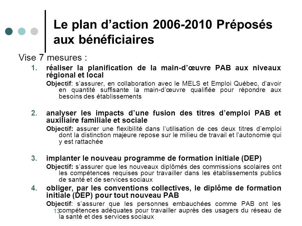 13 Le plan daction 2006-2010 Préposés aux bénéficiaires Vise 7 mesures : 1.