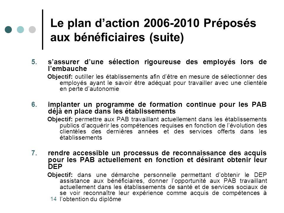 14 Le plan daction 2006-2010 Préposés aux bénéficiaires (suite) 5.