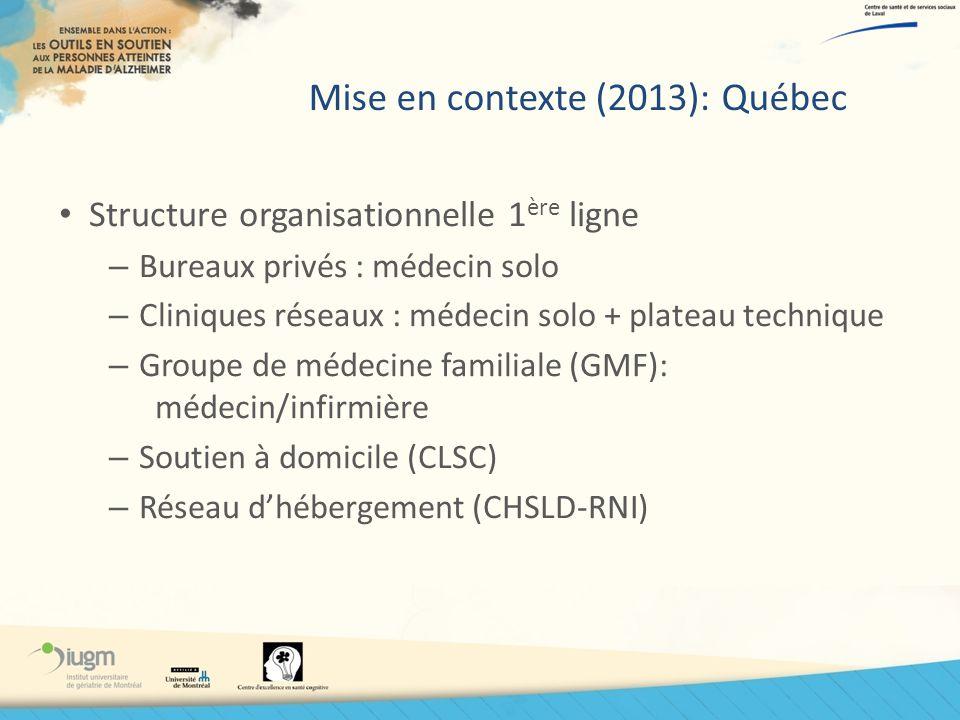 Mise en contexte (2013): Québec Structure organisationnelle 1 ère ligne – Bureaux privés : médecin solo – Cliniques réseaux : médecin solo + plateau t