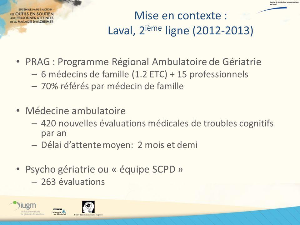 Mise en contexte : Laval, 2 ième ligne (2012-2013) PRAG : Programme Régional Ambulatoire de Gériatrie – 6 médecins de famille (1.2 ETC) + 15 professio