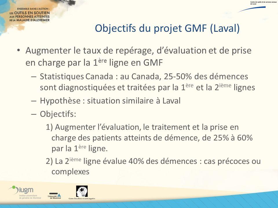 Objectifs du projet GMF (Laval) Augmenter le taux de repérage, dévaluation et de prise en charge par la 1 ère ligne en GMF – Statistiques Canada : au